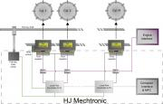 System Graph for HJ Mechtronic